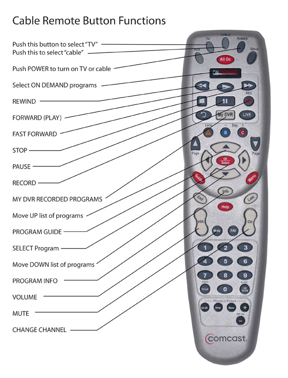 Comcast Cable Box Remote Control