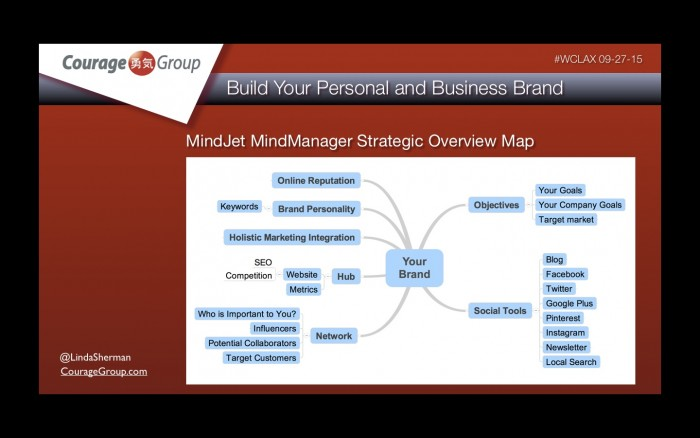 mindjet mind manager branding linda sherman courage group
