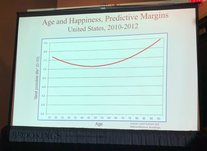 Happiness Curve in the USA Jonathan Rauch Presentation